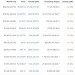 XRP на Ripple изпревари Ethereum на втората позиция след пазарното понижение